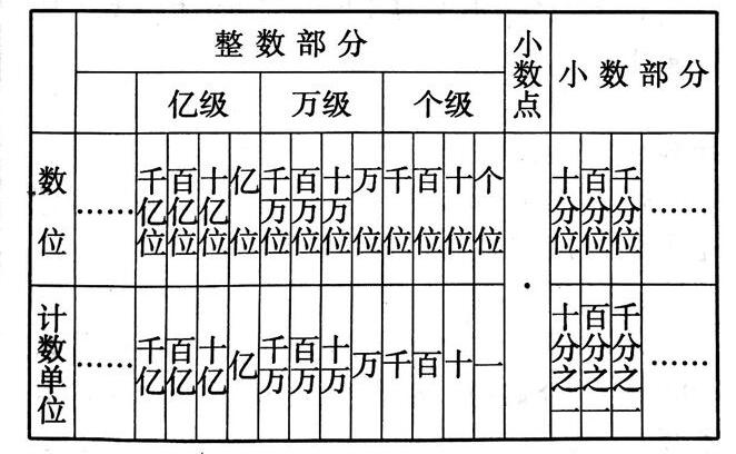 整数和小数的数位名称、数位顺序及计数单位